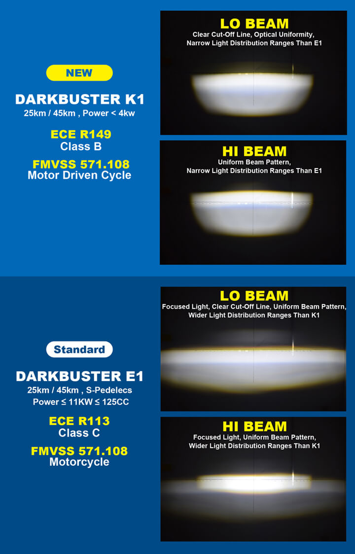 Looking For E-MARK Certified E Bike Light For HI / LO Beam & DRL?