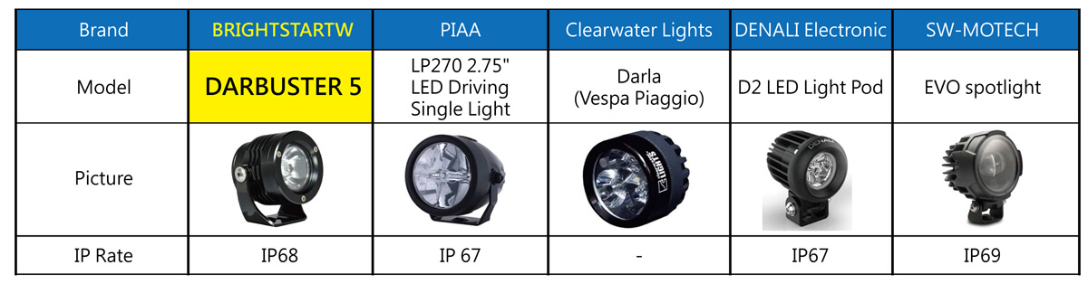 What are the best choices of LED auxiliary lights for motorcycle -2