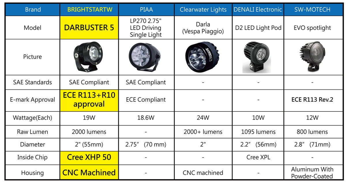 What are the best choices of LED Aux. lights for motorcycle -3
